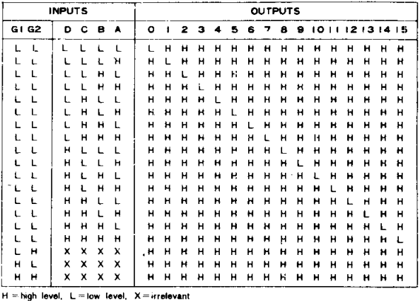 Demultiplexer Truth Table